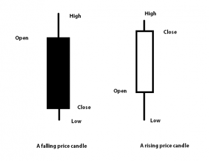 candle-types